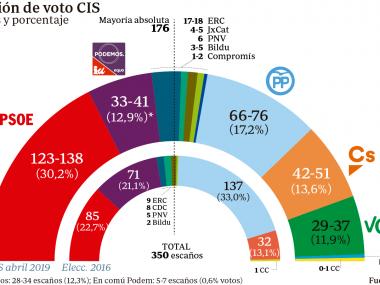 estimacion-de-voto-2019